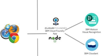 pias-cloud-foundry-app-bindings
