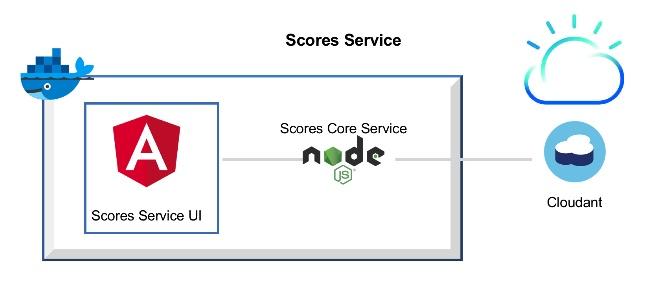 scores-service-docker