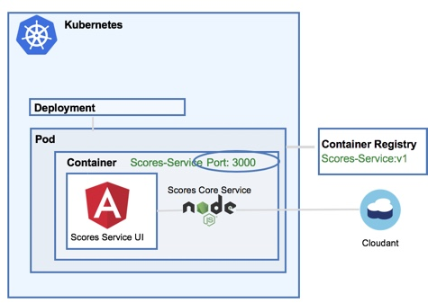 How to Deploy a Container to The IBM Cloud Kubernetes