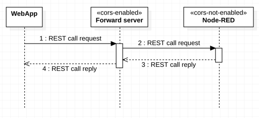 Cors and Node-RED using a simple forwarding server – Thomas