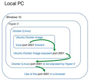 cns-windows-port-forward