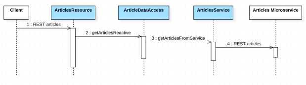 reactive-exercise-5-sequencediagram